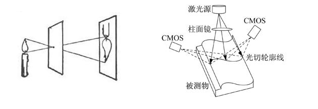 小孔成像(左)和结构光(右)原理图