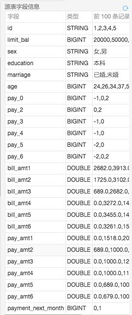 【玩转数据系列十三】机器学习算法基于信用卡消费记录做信用评分 智能机器人 第2张