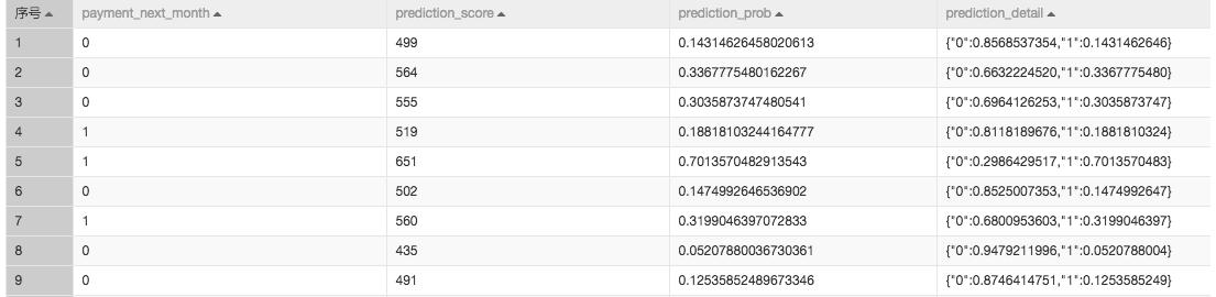 【玩转数据系列十三】机器学习算法基于信用卡消费记录做信用评分 智能机器人 第8张