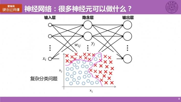 清华大学博士生涂锋斌:设计神经网络硬件架构时,我们在思考些什么?(上)   硬创公开课总结