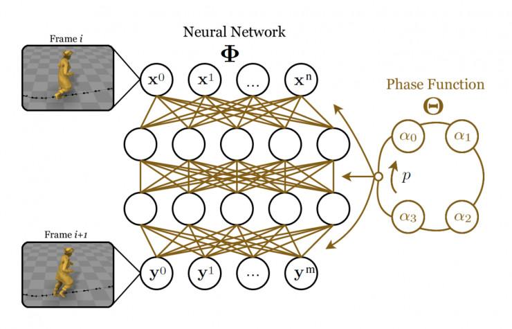 人工智能成游戏开发神器,让游戏角色的动作更加自然