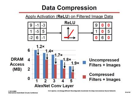 谭洪贺:AI 芯片怎么降功耗?从 ISSCC2017 说起 | 大牛讲堂