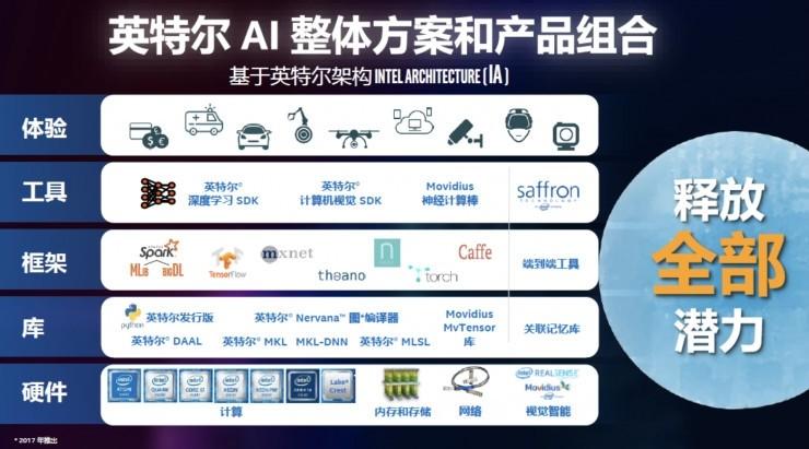 """打响印度全民AI第一枪,英特尔为何启动""""AI开发者教育计划"""""""