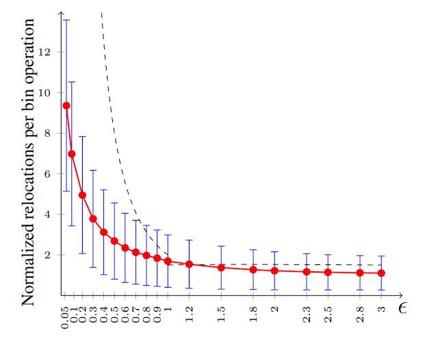谷歌推出有界负载的一致性哈希算法,解决服务器负载均衡问题