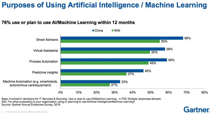 Gartner AI商业观察:2021年行业解决方案30%营收净增长来自AI