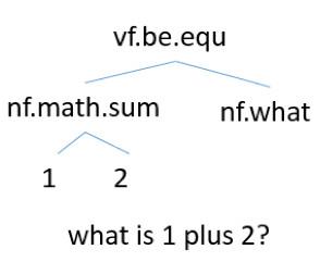让人工智能解数学题?并没有想象的那么简单