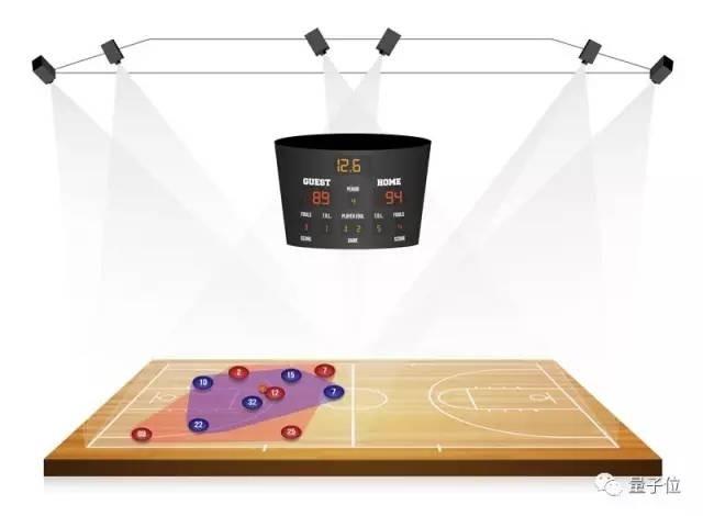 NBA里的AI故事:教练,我不想打球,我想替你指挥