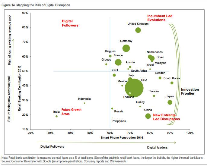 花旗报告:2016全球FinTech变革全景揭秘,及2017年前景展望