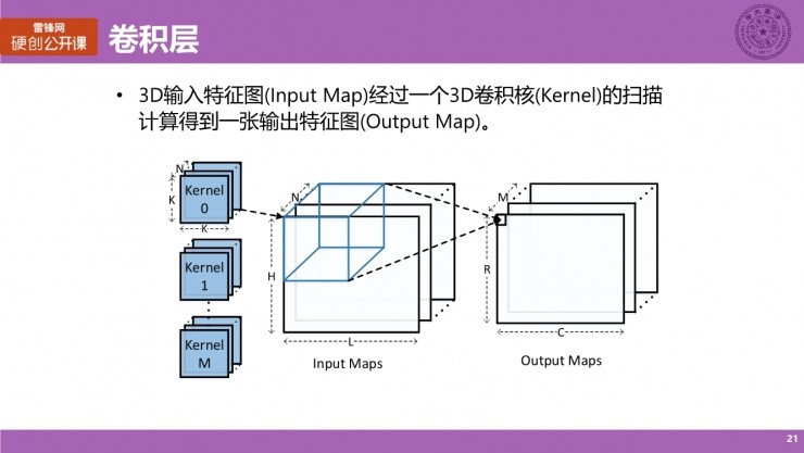 清华大学博士生涂锋斌:设计神经网络硬件架构时,我们在思考些什么?(上) | 硬创公开课总结