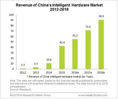 2018年智能硬件市场规模5000亿,360打算怎么做?  独家专访360智能硬件、智能家居兼车联网总裁邓邱伟