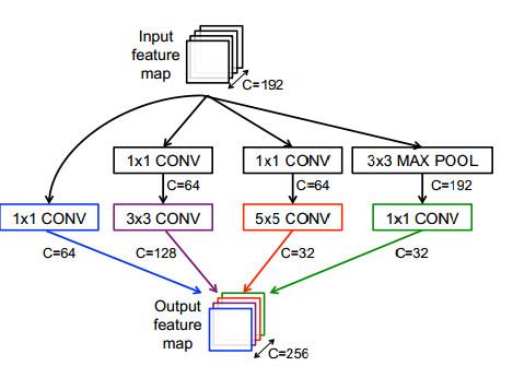 深度神经网络发展历程全回顾:如何加速DNN运算?