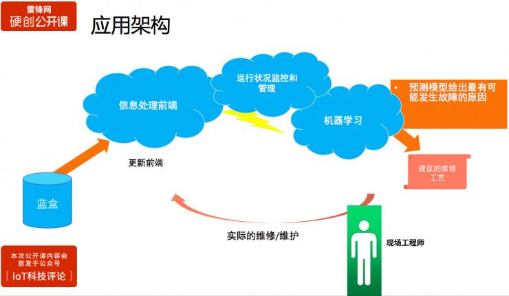 三大案例分享:如何用物联网数据来构建工业智能 | 硬创公开课