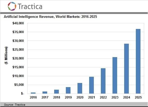 5年1.5亿,新加坡想靠 AI.SG 做人工智能强国