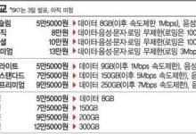 韩国全球率先启动5G服务 最低档5G流量资费325元-ope体育专业版那点事